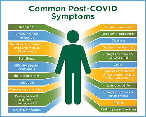 Graphic displaying common post-COVID symptoms