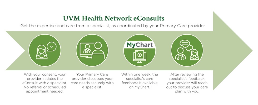 Doctor-to-Doctor eConsults Graphic Thumbnail